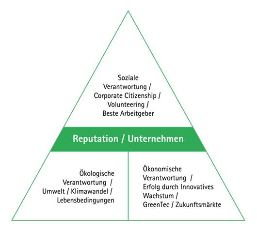 Verantwortung-Grafik